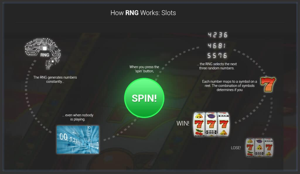 How RNG work